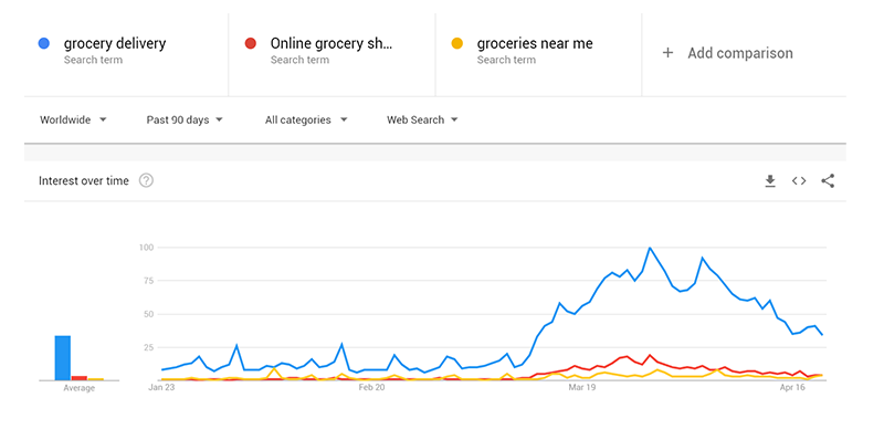 google trends grocery delivery