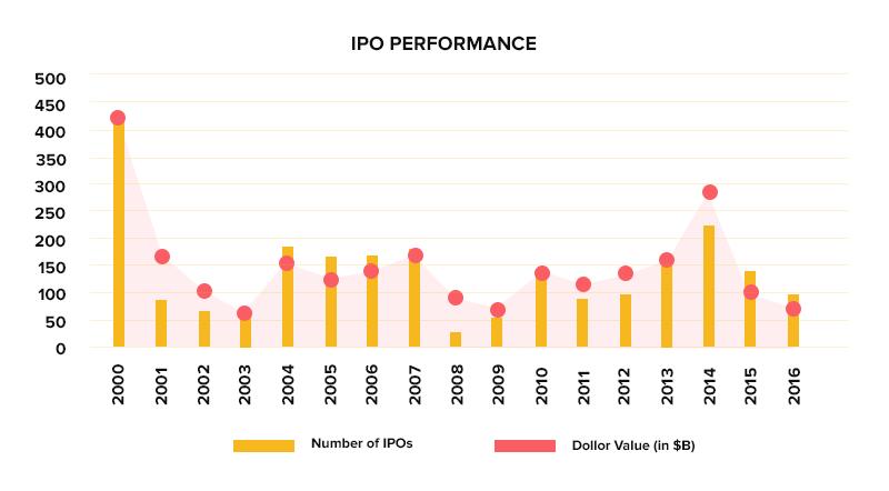 ipo performance across years
