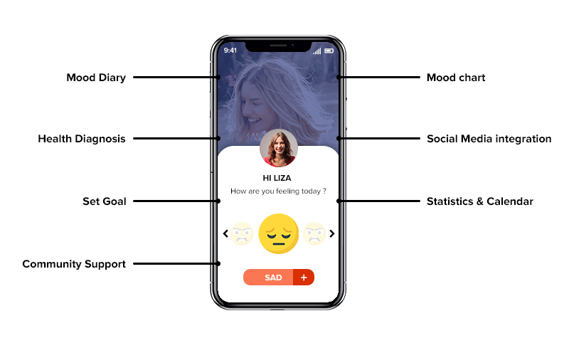 mood tracking app features