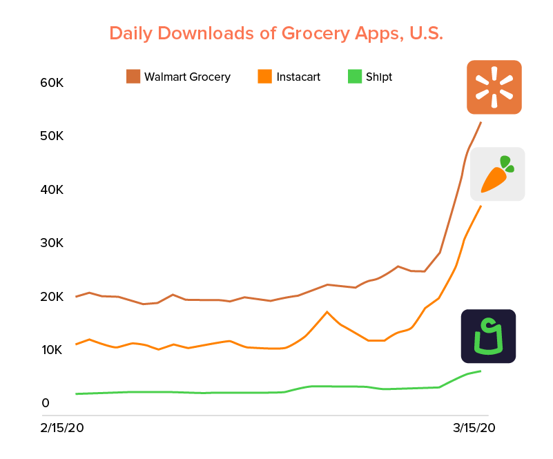 on demand grocery app download rate