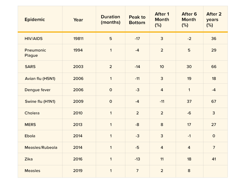 statistics of economic slowdown during pandemics