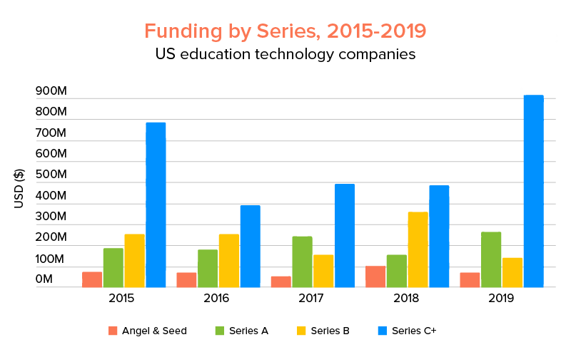 Edtech market investment by type