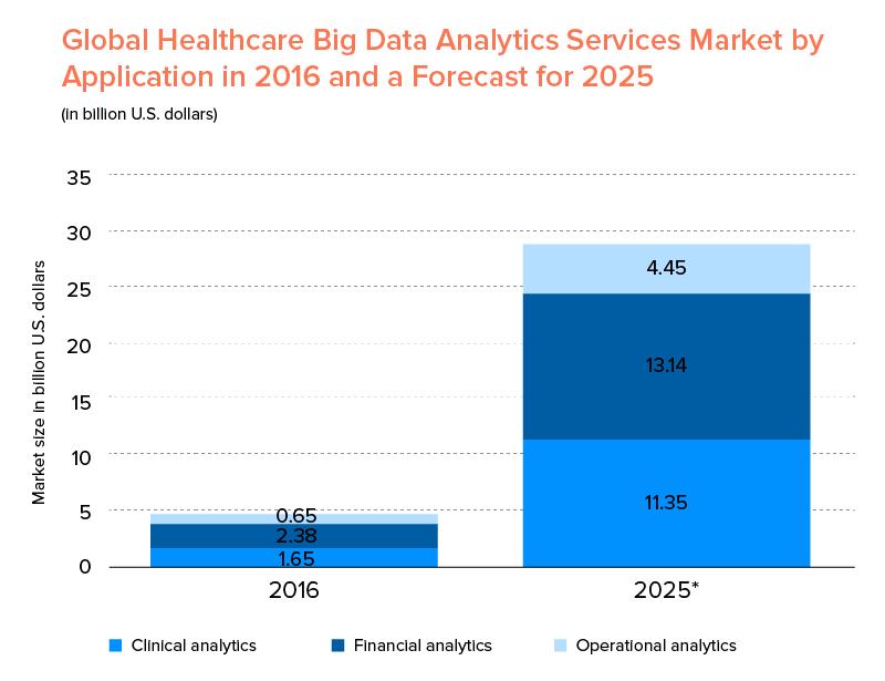 Global Healthcare Big Data Market