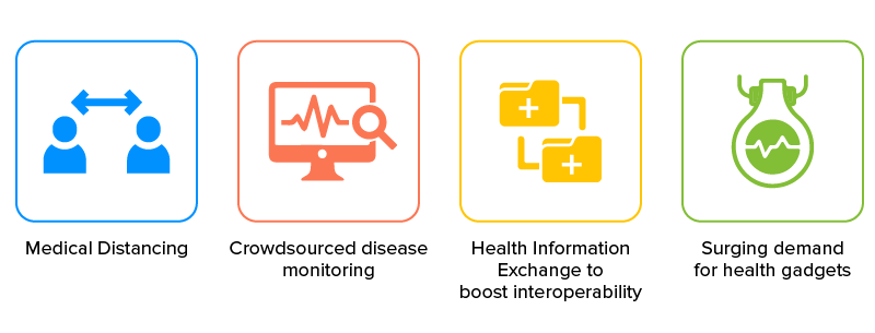 How is covid 19 changing healthcare
