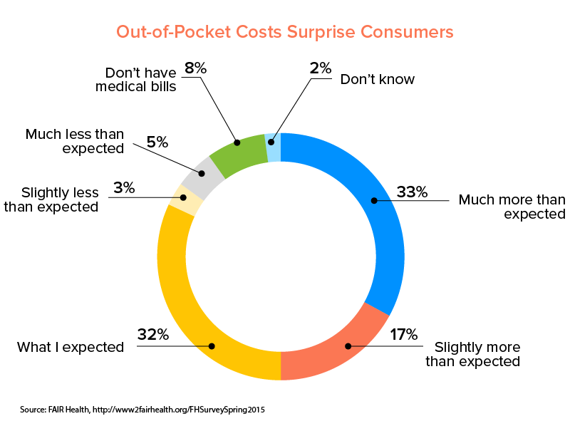 Out-of-Pocket patient Costs