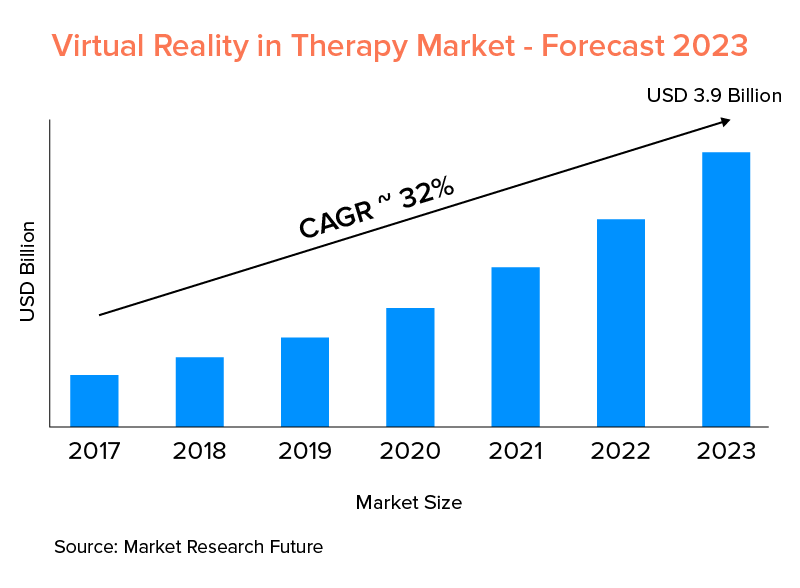 Virtual Reality in Therapy Market