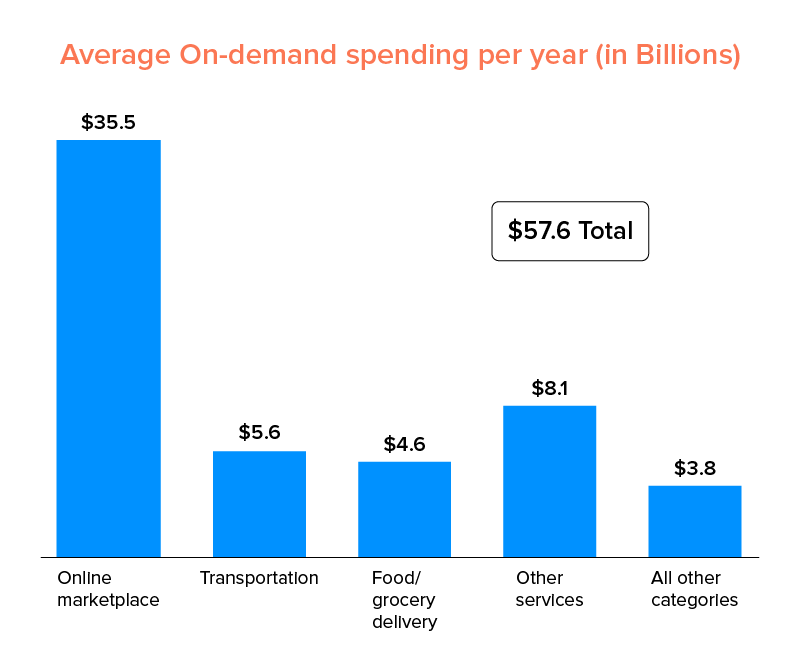 average spending in on demand services products
