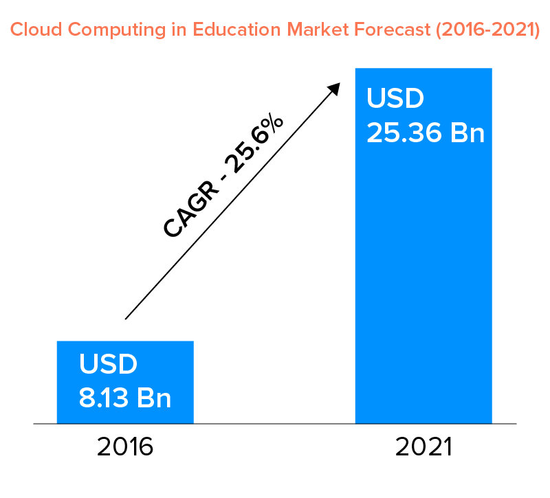 cloud computing in education market forecast