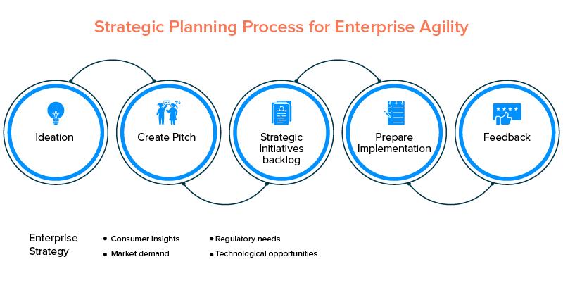 enterprise agility process