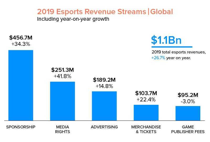 esports revenue stream