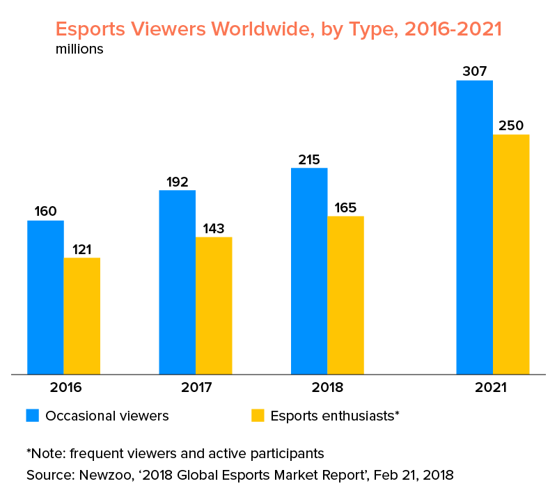 esports viewers by type