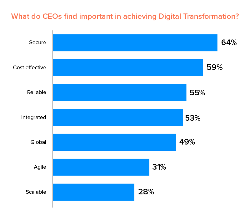 factors for achieving digital transformation