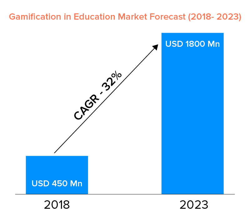 gamification in education market forecast
