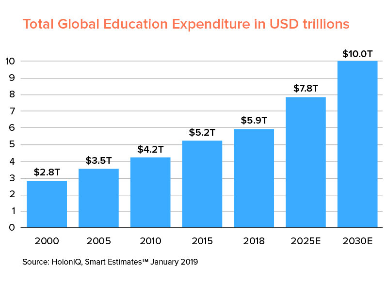 global edtech expenditure forecast
