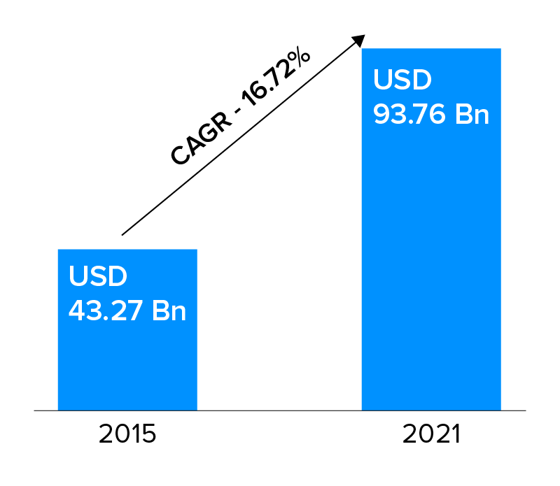 global edtech market forecast