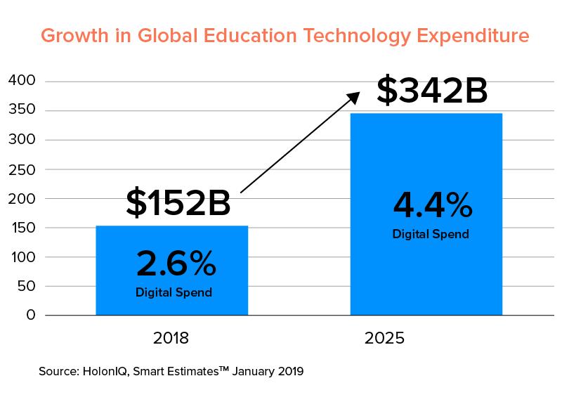 growth in global edtech market