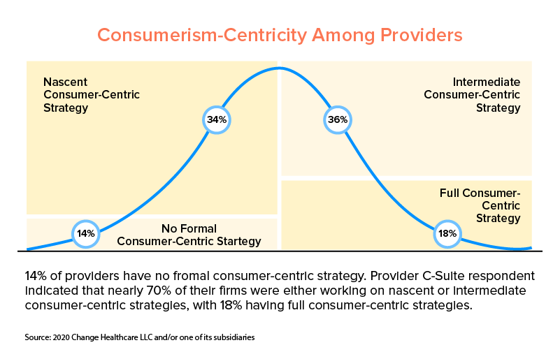 healthcare providers customer centricity