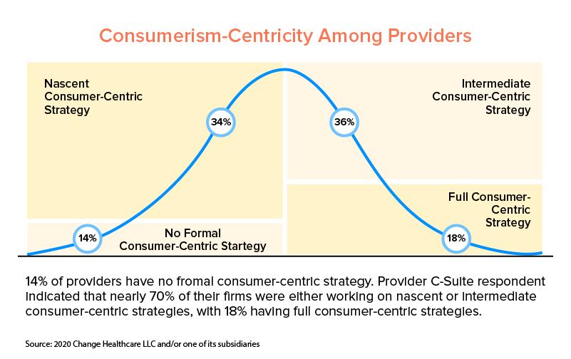 healthcare providers customer centricity