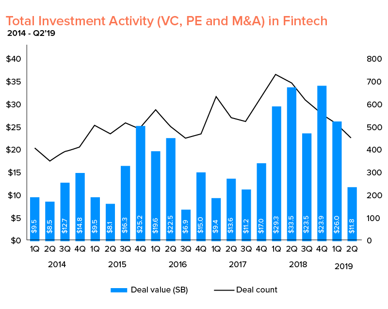 investment activity in Fintech