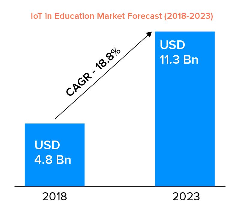 iot in education market