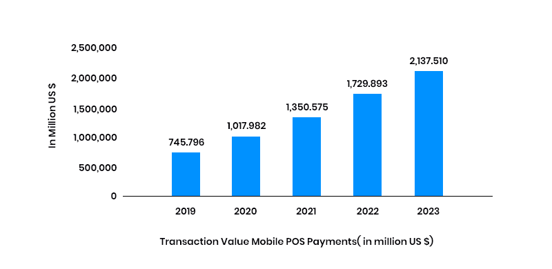 mobile pos payments stats