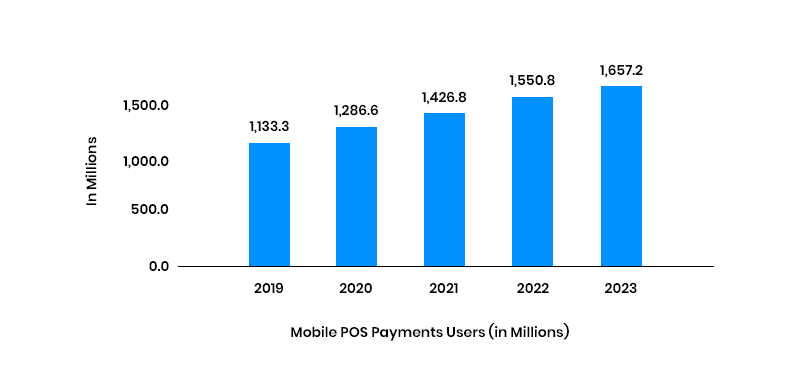 mobile pos payments users stats