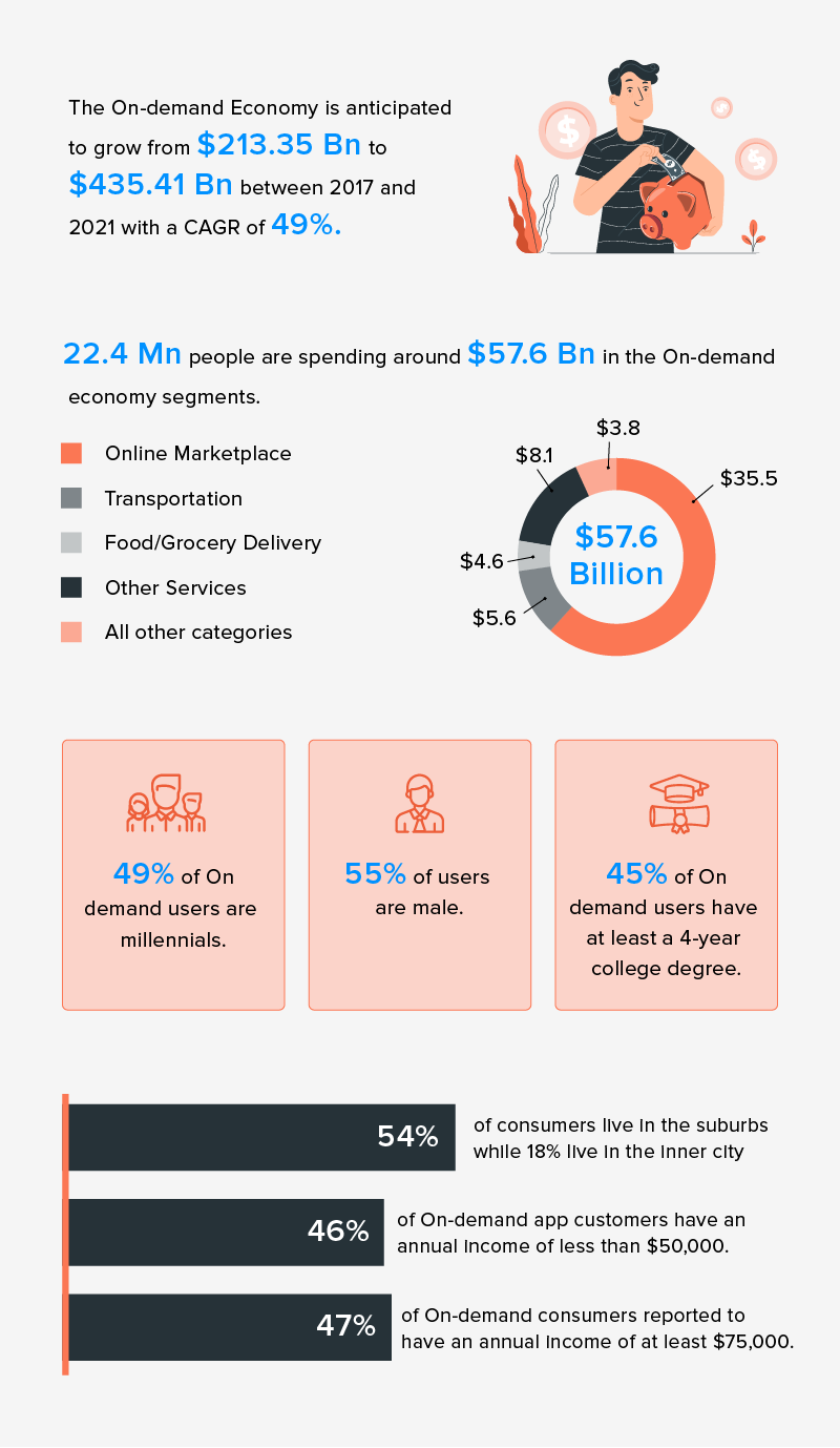 on demand app economy statistics
