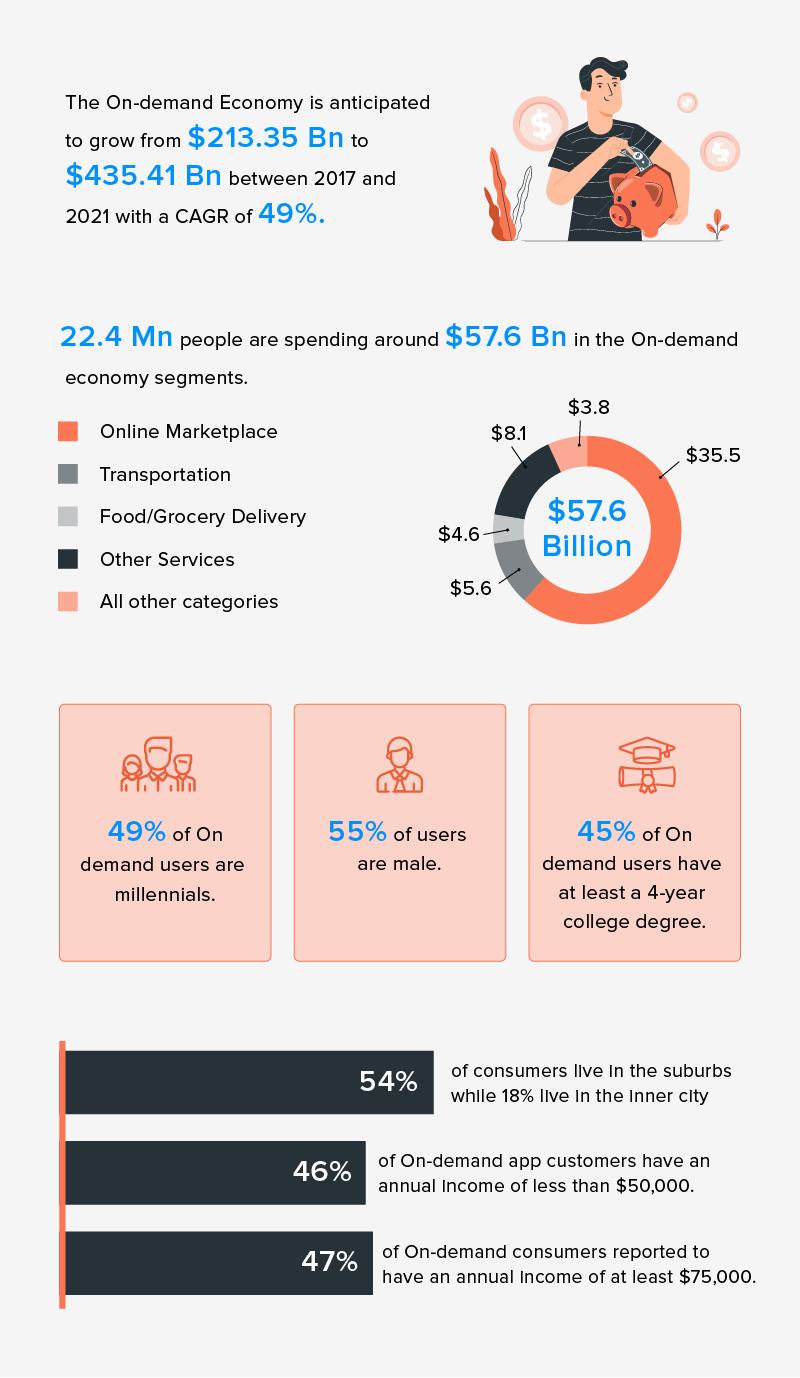 on demand app economy statistics