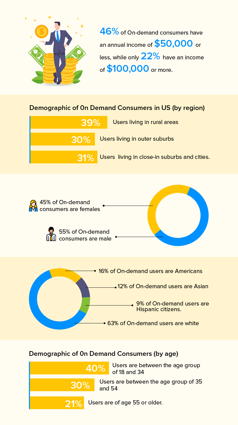 on demand economy statistics
