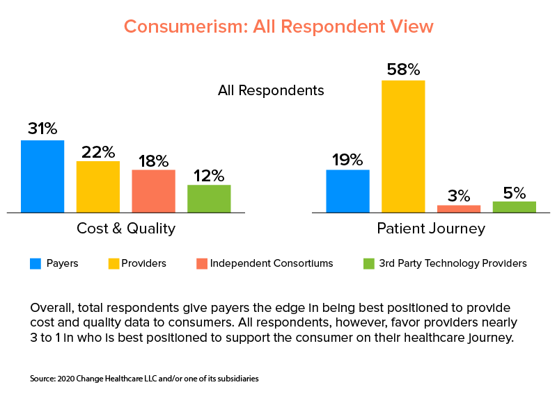patients growing inclination towards third party providers
