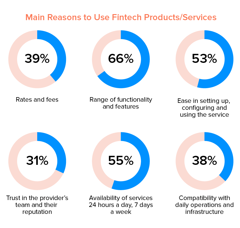 reasons to use fintech products