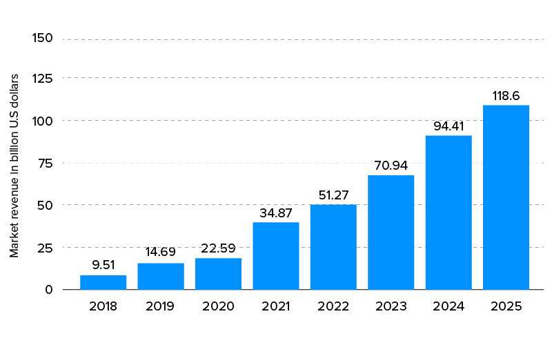 revenues generated by businesses using AI from 2018 to 2025