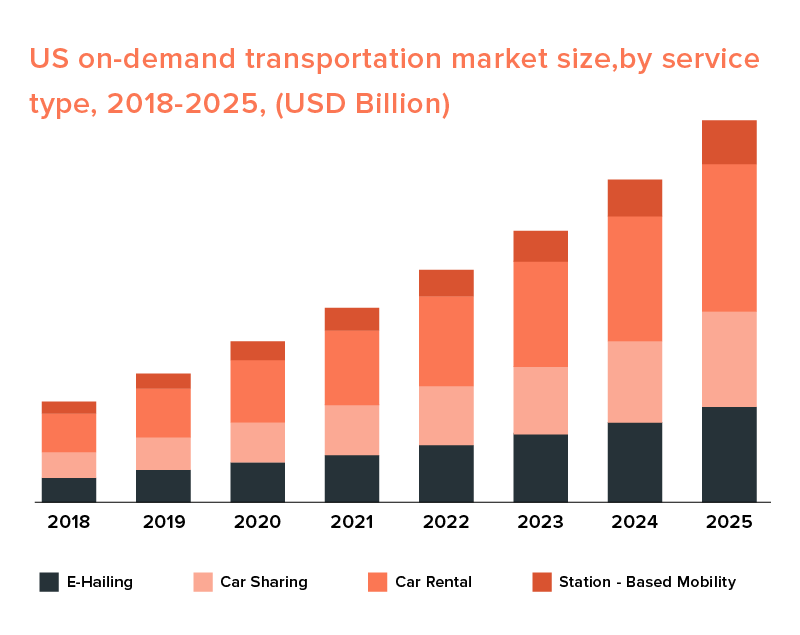 us on demand transportation market scope