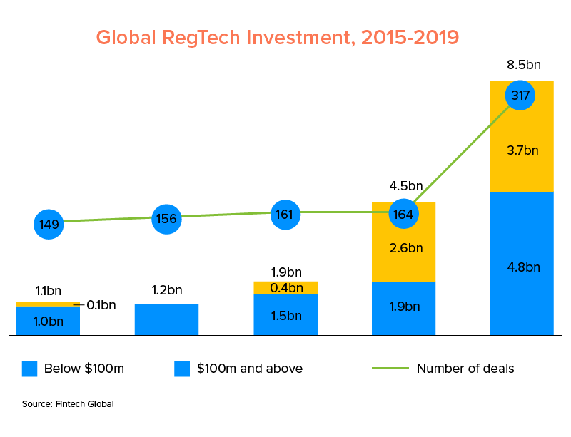 Global RegTech Investment