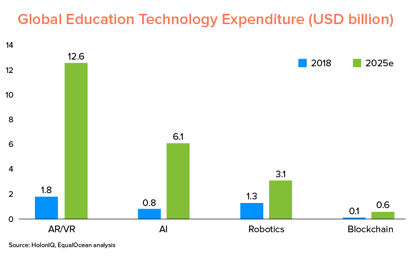 global education expenditure in technology forecast