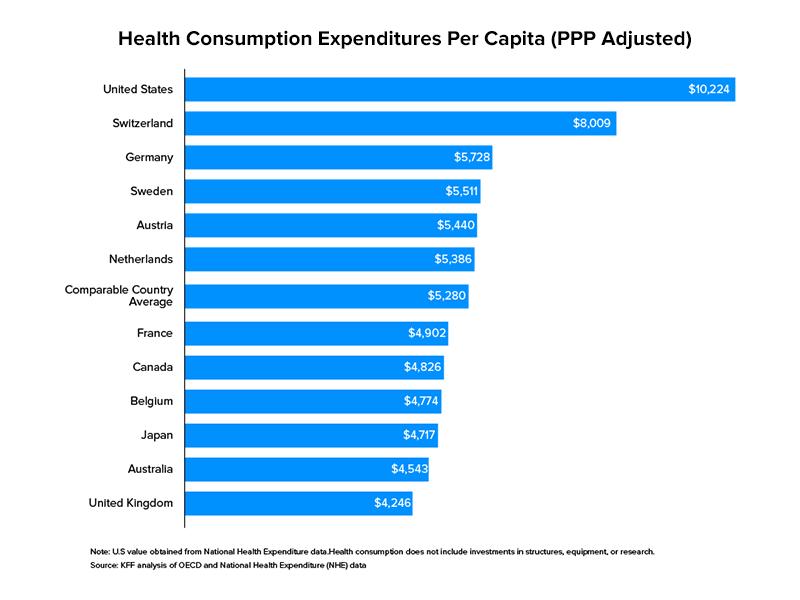 Health Consumption Expenditures Per Capita (PPP Adjusted)