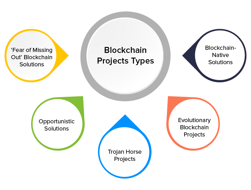 Types of blockchain projects