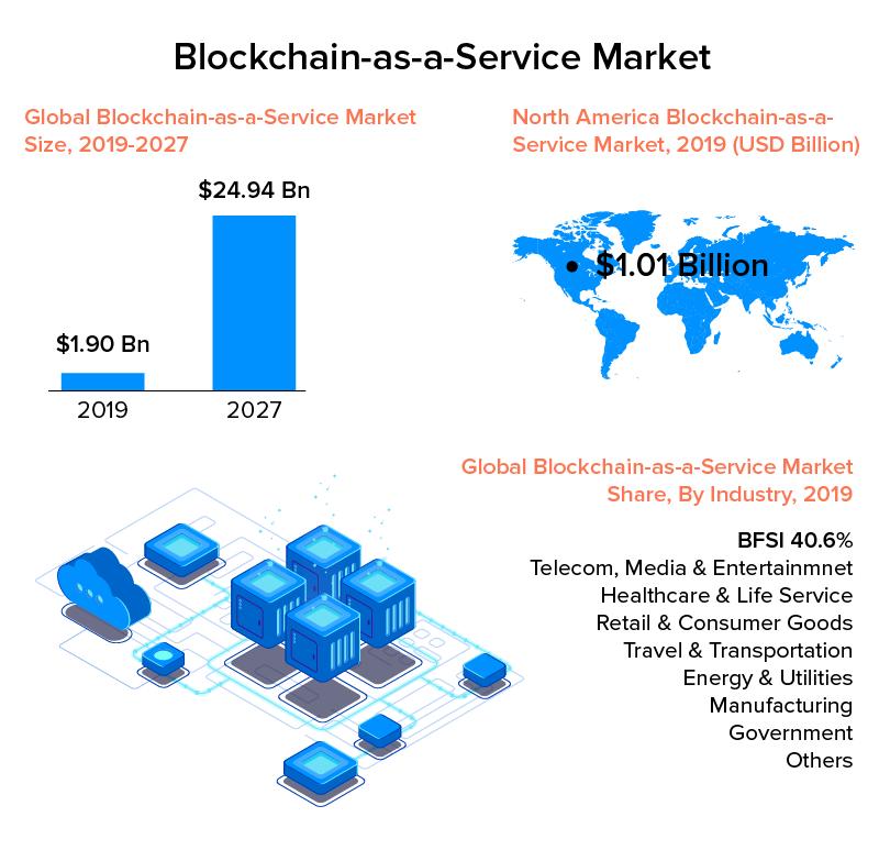 Blockchain as a service market