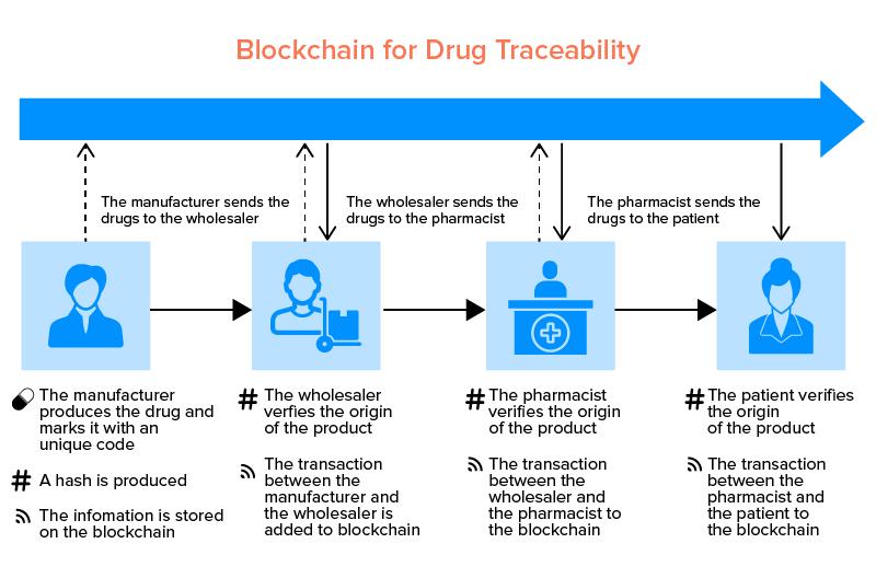 blockchain drug traceability