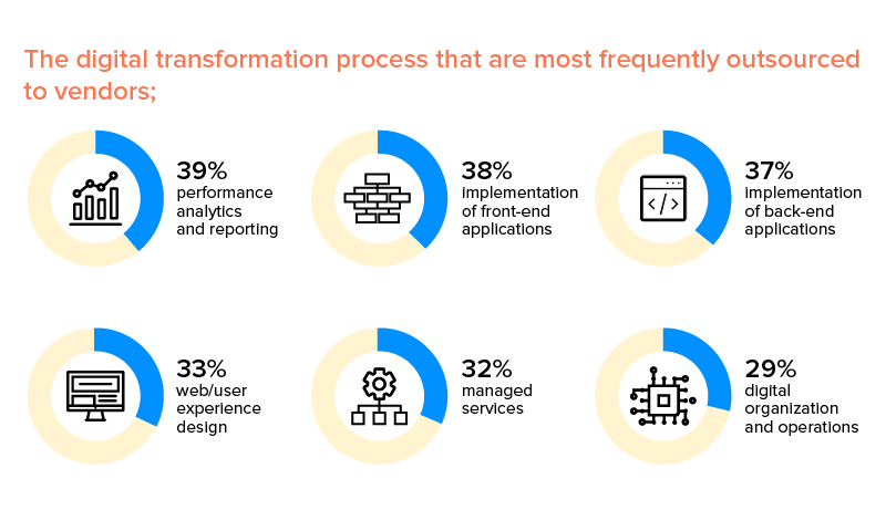 business processes which are outsourced for digital transformation