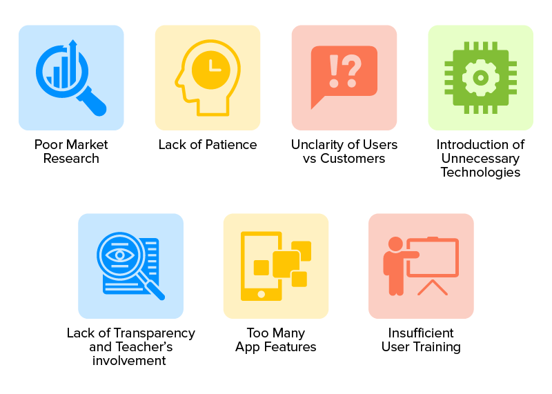 causes of edtech startup failure