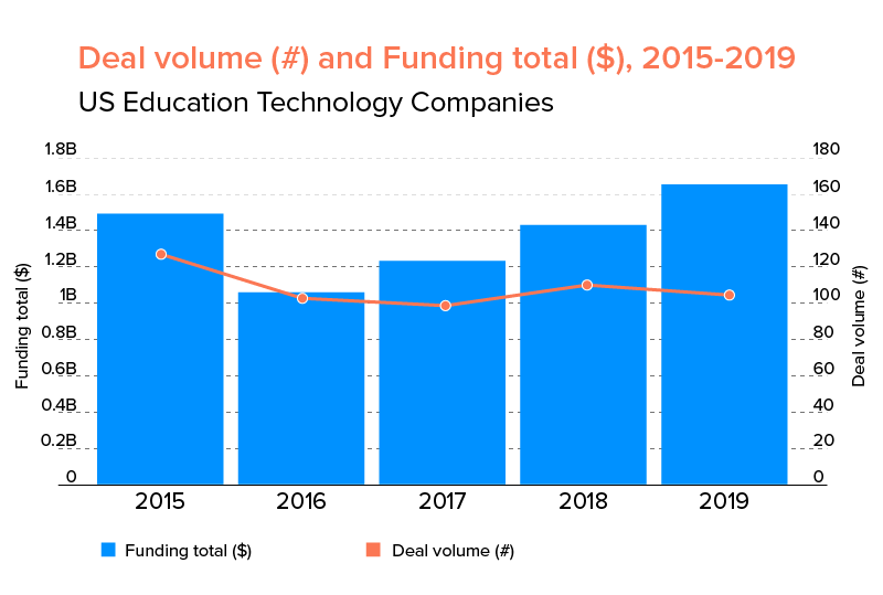 deals and funding in education domain 2015 to 2019