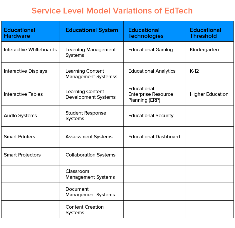 edtech service level model variation