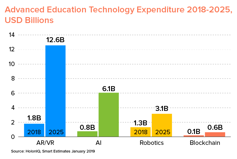 educational technology expense 2018 to 2025