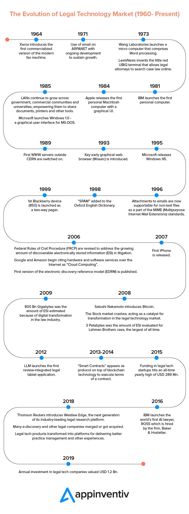 evolution of legal technology timeline