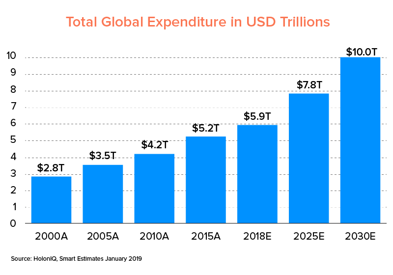 global digital expenditure in the education industry