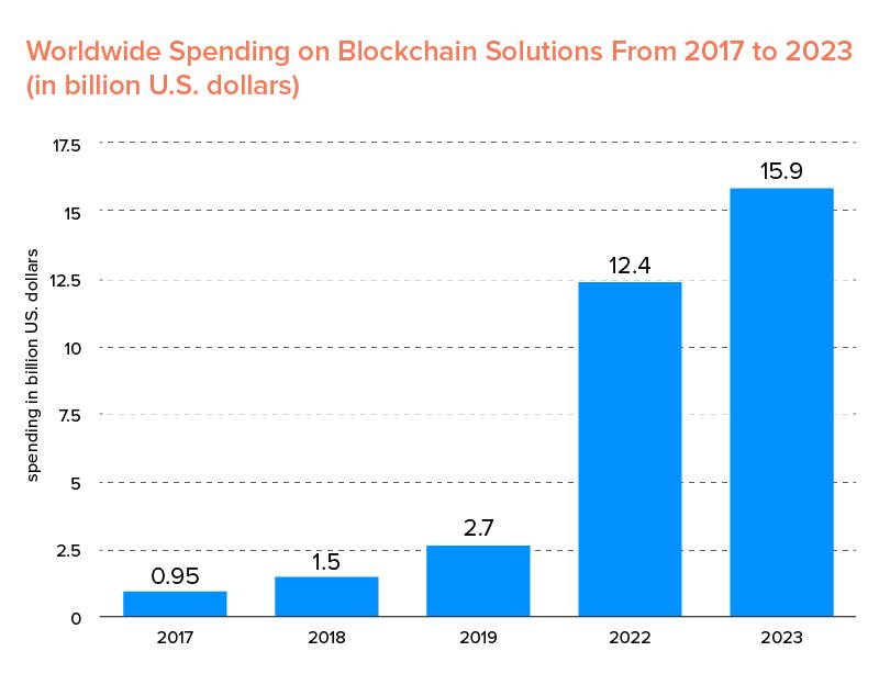 global spending on blockchain solutions
