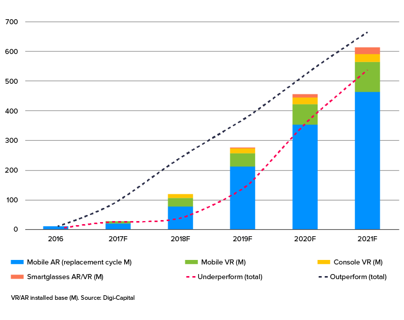 growth of ar vr market