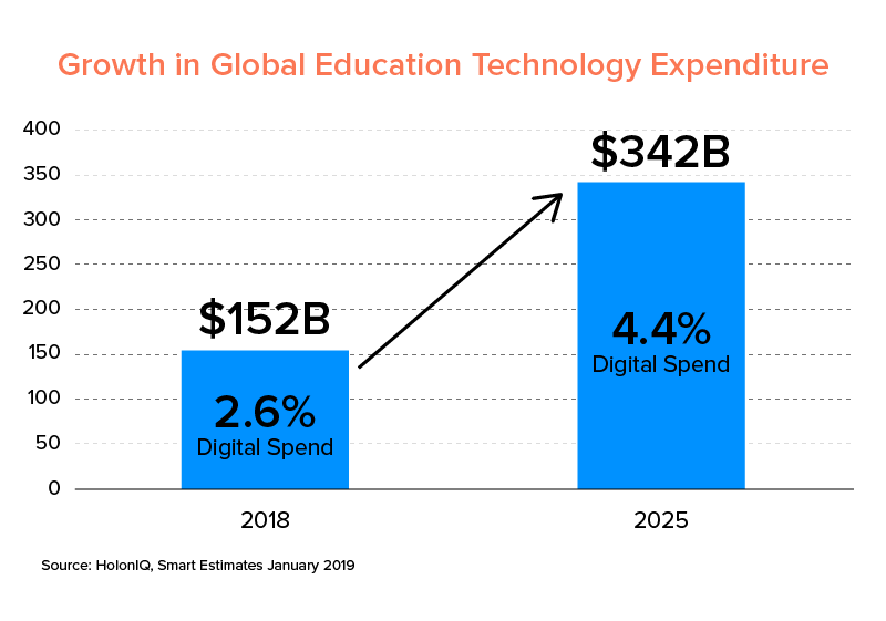 growth in global education technology expense