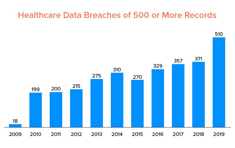 healthcare data breaches between 2009 ans 2019